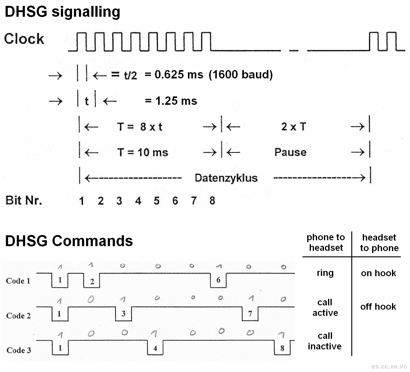 DHSG / EHS wireless headset serial bus protocol signalling / commands specification